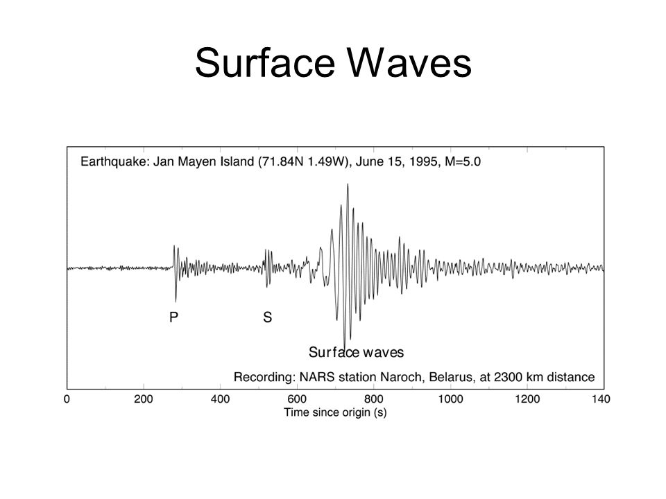 surface waves Surface waves earthquakes generate both body waves (p, s) and surface waves surface waves are generated along any free surface in the medium in the earth, free surfaces exist at the surface and at the core-mantle boundary (cmb.