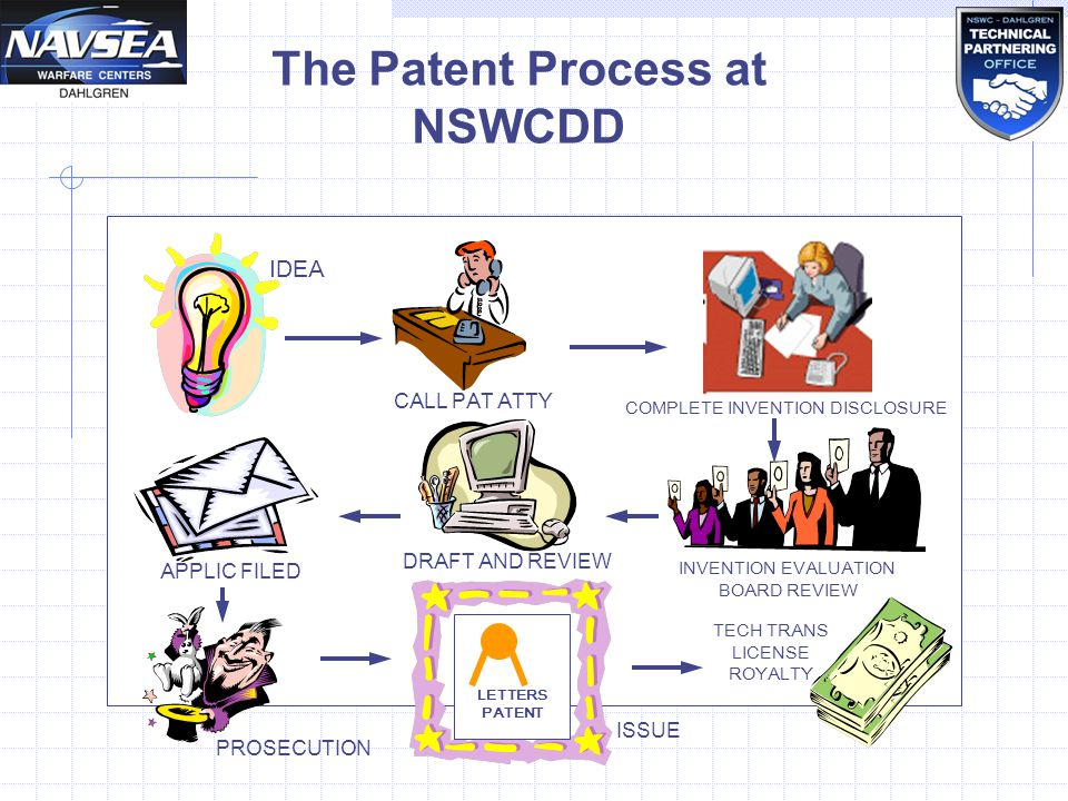 The patent process essay