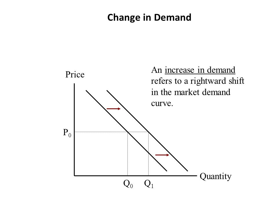 Change in Demand An increase in demand refers to a rightward shift in the market demand curve. Price.