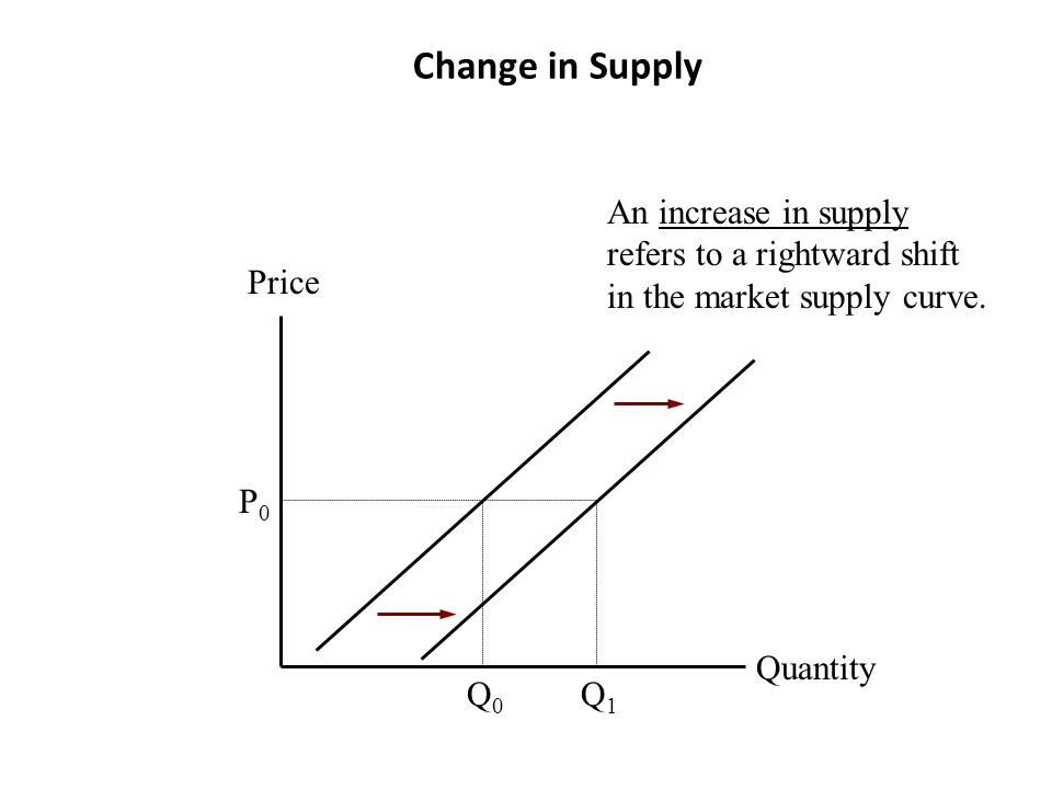 Change in Supply An increase in supply refers to a rightward shift in the market supply curve. Price.