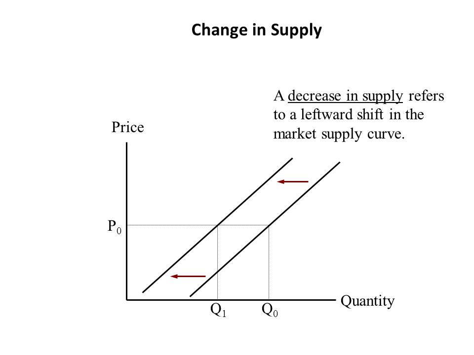 Change in Supply A decrease in supply refers to a leftward shift in the market supply curve. Price.