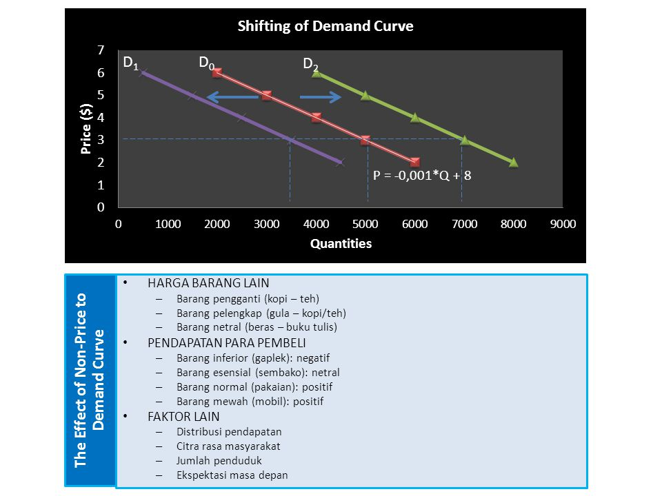 The Effect of Non-Price to Demand Curve