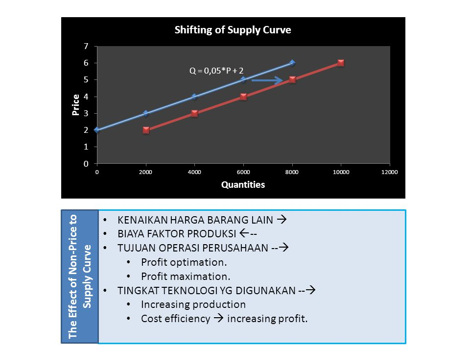 The Effect of Non-Price to Supply Curve