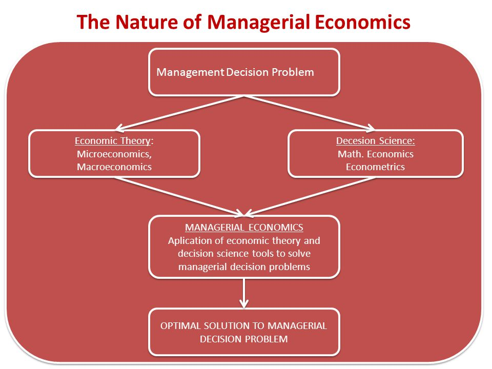 OPTIMAL SOLUTION TO MANAGERIAL DECISION PROBLEM