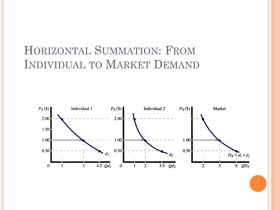 Horizontal Summation: From Individual to Market Demand