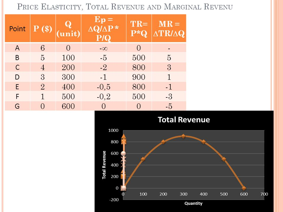 Price Elasticity, Total Revenue and Marginal Revenu