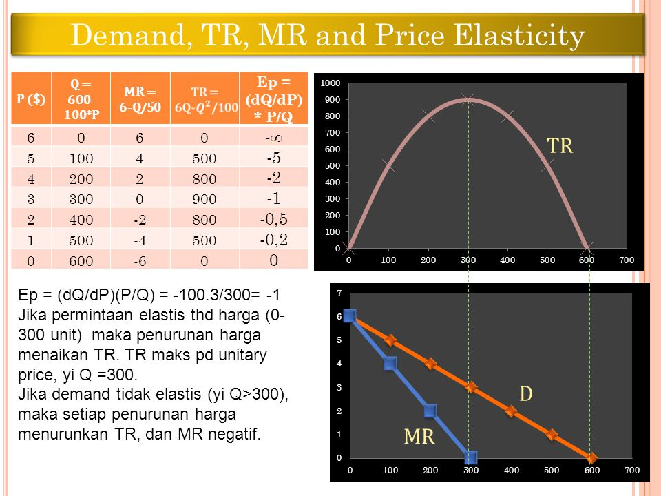 Demand, TR, MR and Price Elasticity