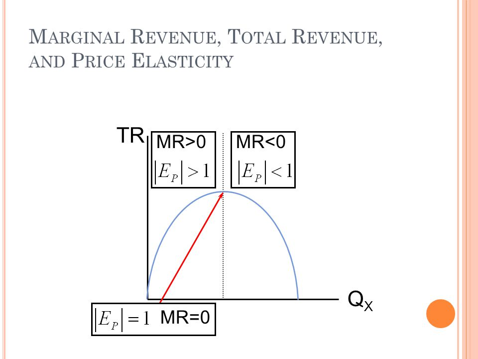 Marginal Revenue, Total Revenue, and Price Elasticity