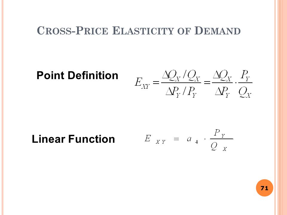 Cross-Price Elasticity of Demand