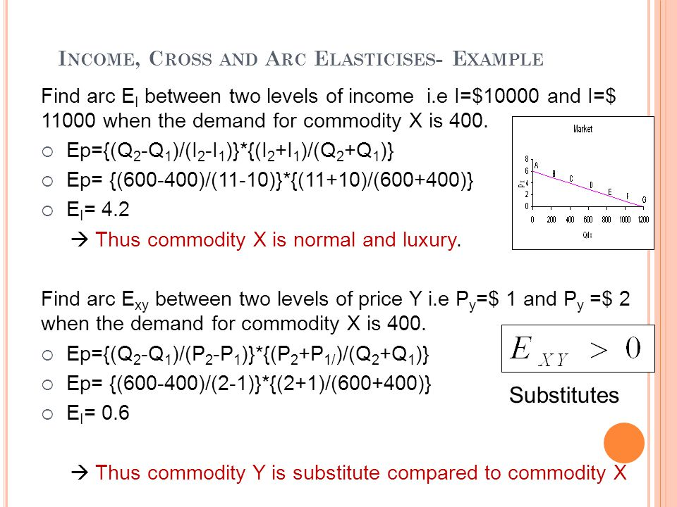 Income, Cross and Arc Elasticises- Example
