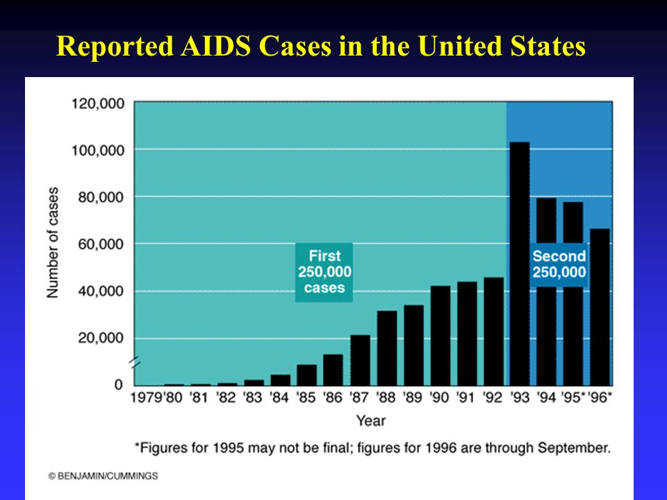 a report on aids in the united states In june 1981, scientists in the united states reported the first clinical evidence of a disease that would later become known as acquired immunodeficiency syndrome, or aids its cause, the human.