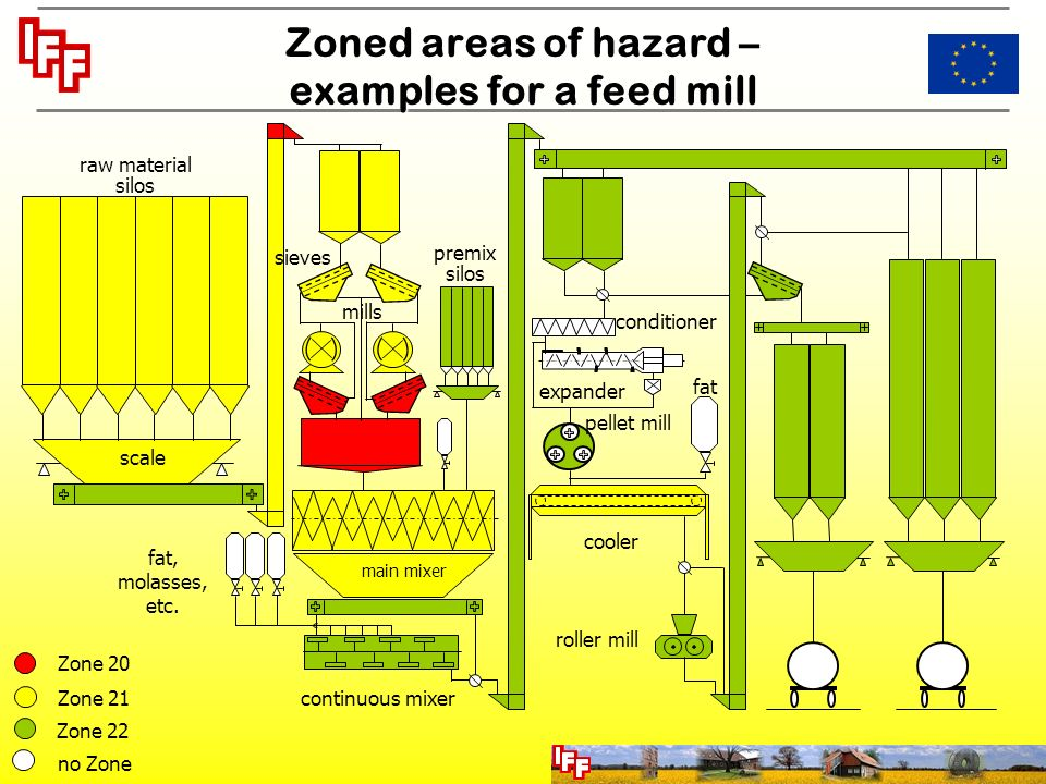 Dust explosion protection in feed mills ppt download 8 zoned ccuart Images