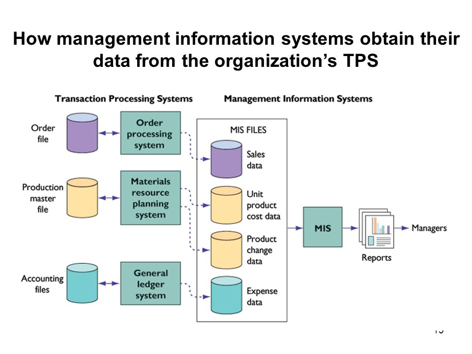 Six Major Types of Information Systems
