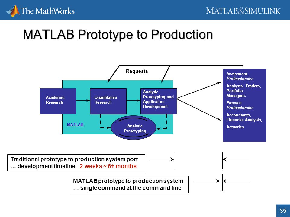Advanced financial analysis and modelling using matlab ppt download matlab prototype to production ccuart Choice Image