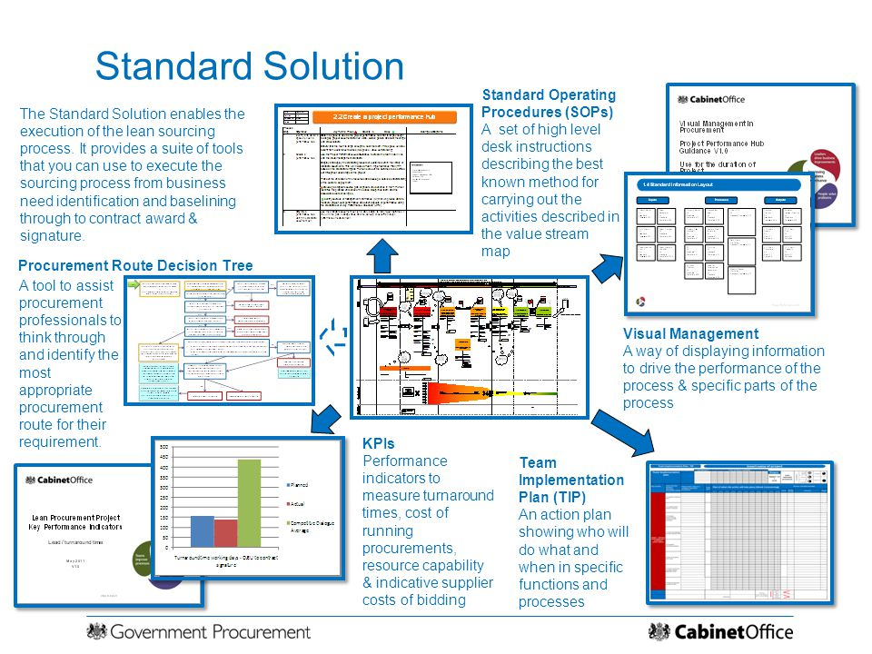 Standard Solution Standard Operating Procedures (SOPs)