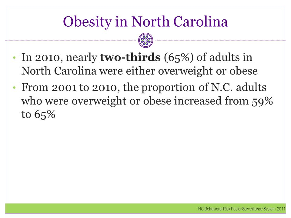 Obesity in North Carolina