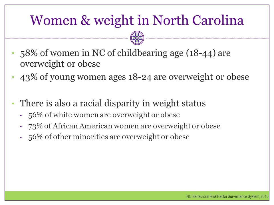 Women & weight in North Carolina