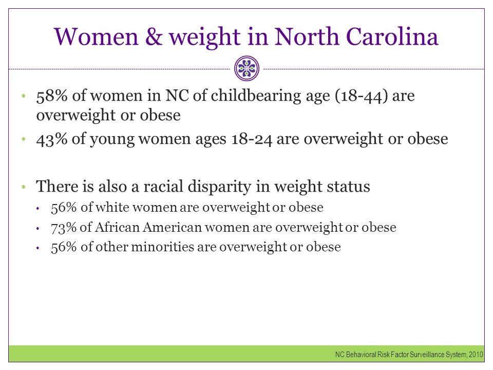 Women & weight in North Carolina