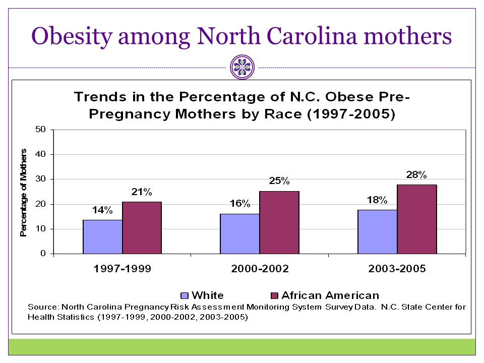 Obesity among North Carolina mothers