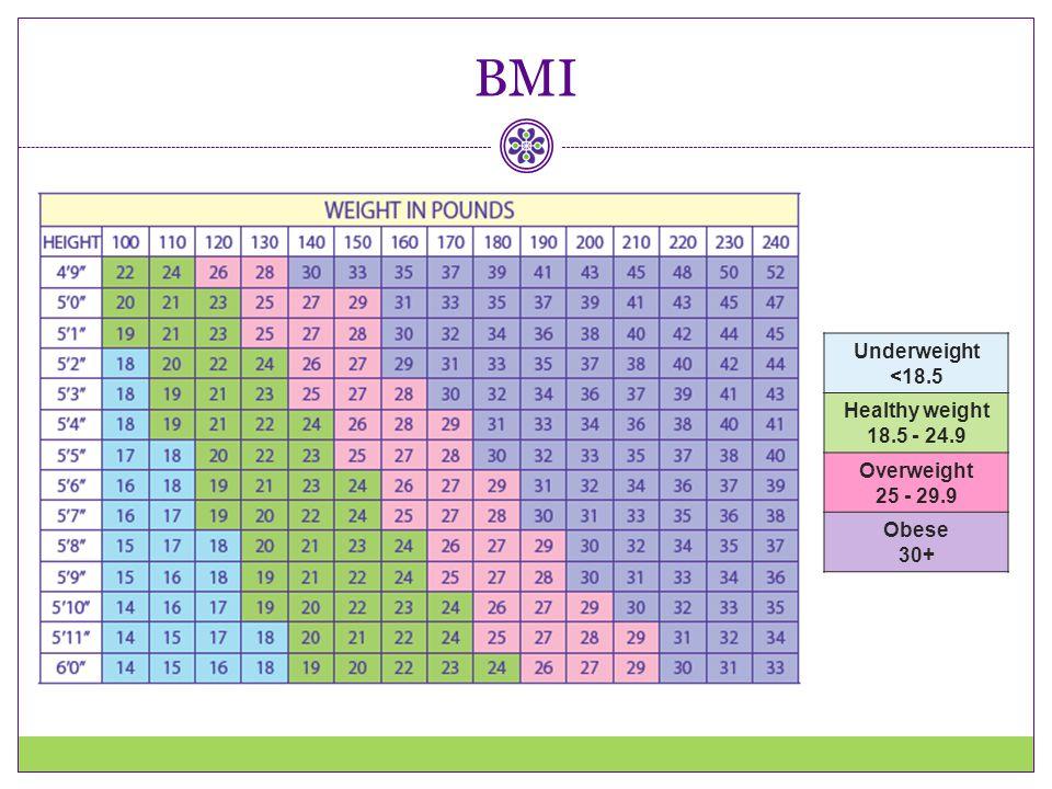 BMI Underweight <18.5 Healthy weight 18.5 - 24.9 Overweight