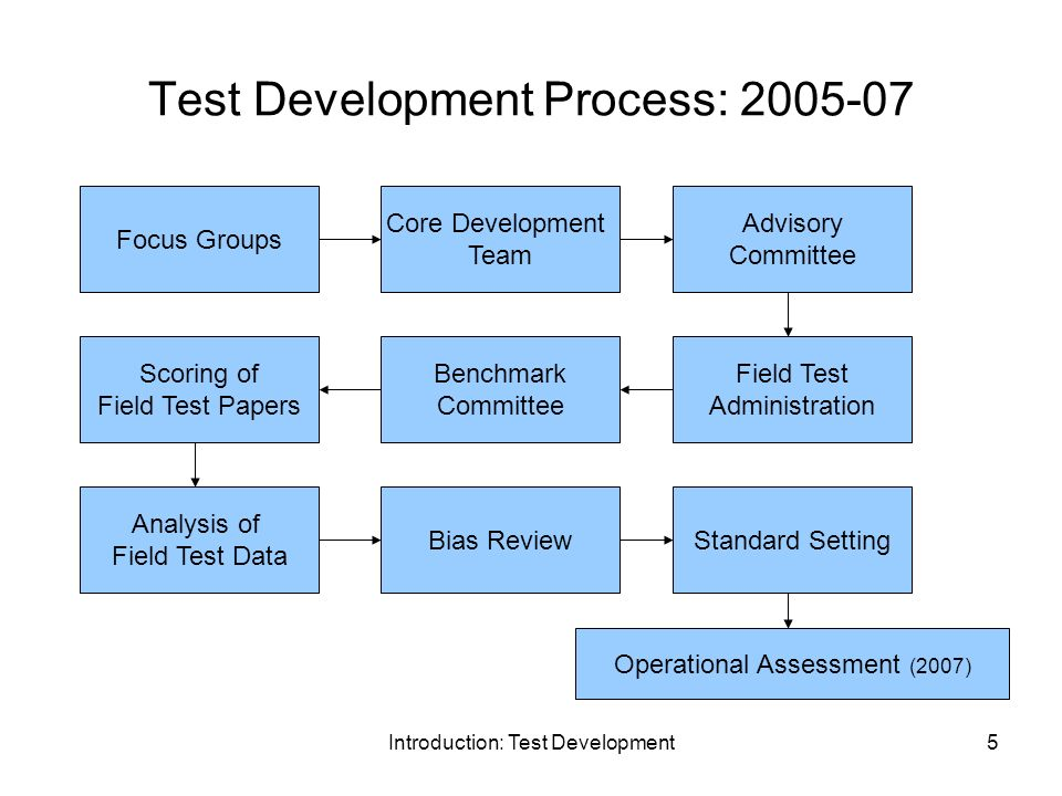 writing process test Test yourself logo analyze some examples we want to give you examples of  students' writing processes so you can see what they look like read the situation .