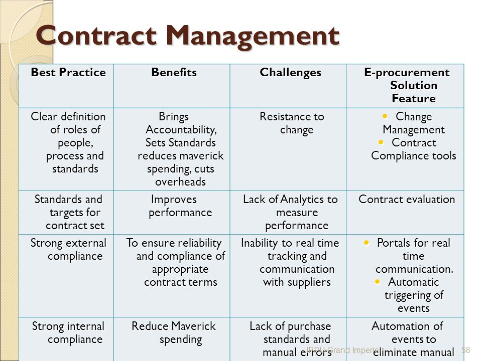 the role of international contract management in With the understanding that the role of contract management varies, i do think the job description/language needs to convey the aspect of the contract manager as an active/pro-active forward thinking role (compare to the contract management role that is designed to be reactive to situations.