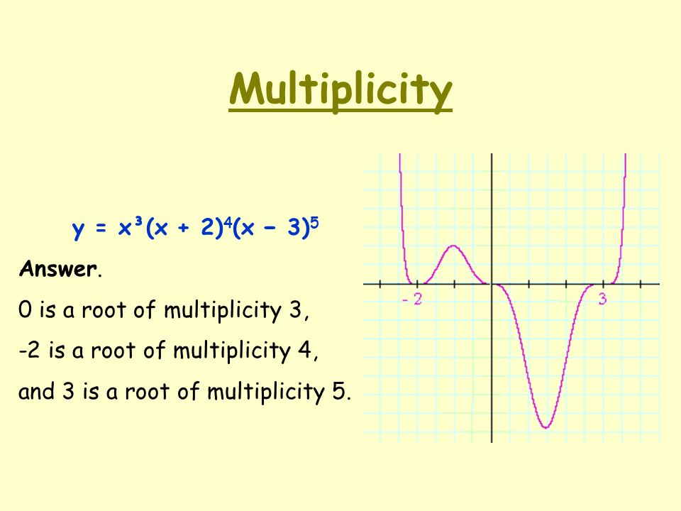 Multiplicity of the root of a polynomial