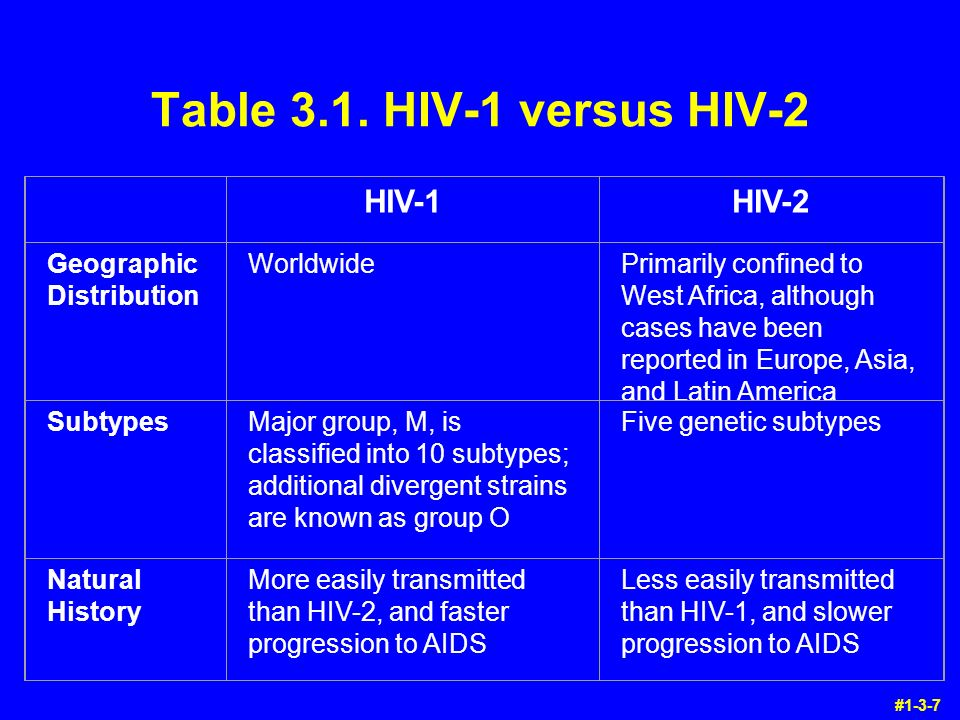 biology - hiv prevention and transmission essay Aids can be transmitted in several ways for example, when having affairs it's   madigan, michael t brock biology of microorganisms san francisco: benjamin .