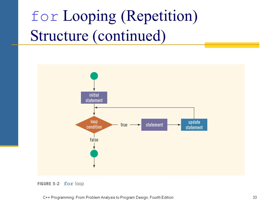 for Looping (Repetition) Structure (continued)