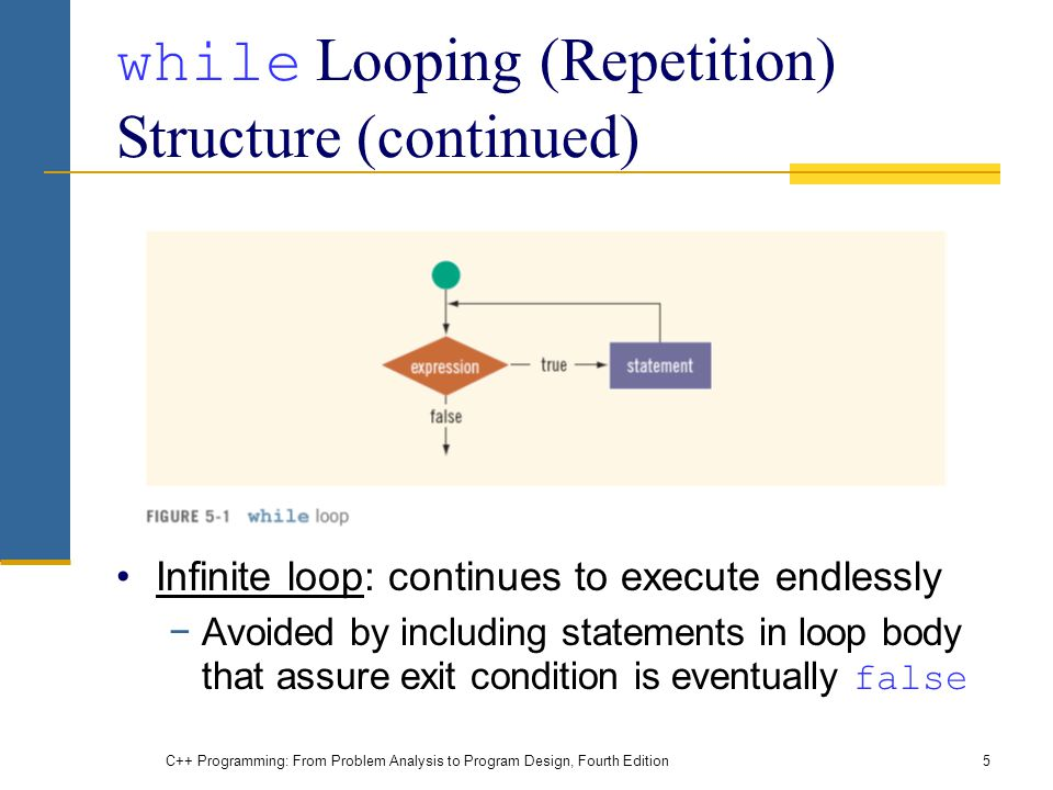 while Looping (Repetition) Structure (continued)