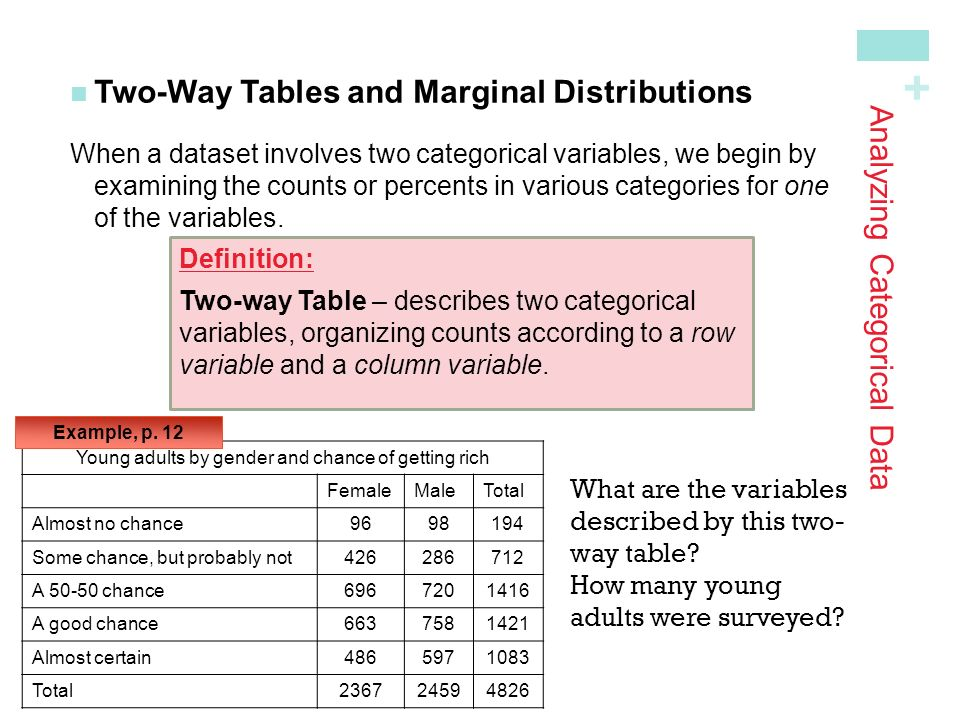 how to find marginal distribution of a two way table
