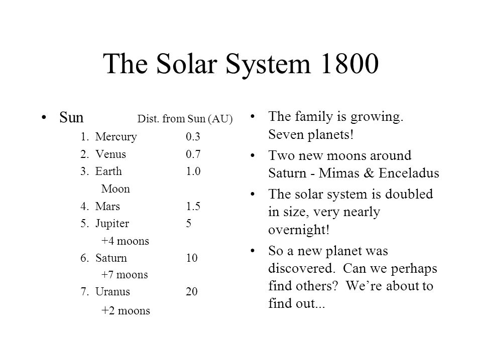 The Solar System 1800 Sun Dist. from Sun (AU)