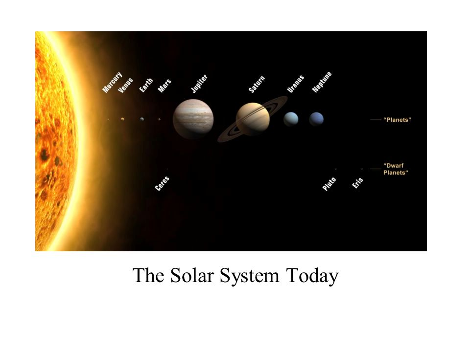 The Solar System Today