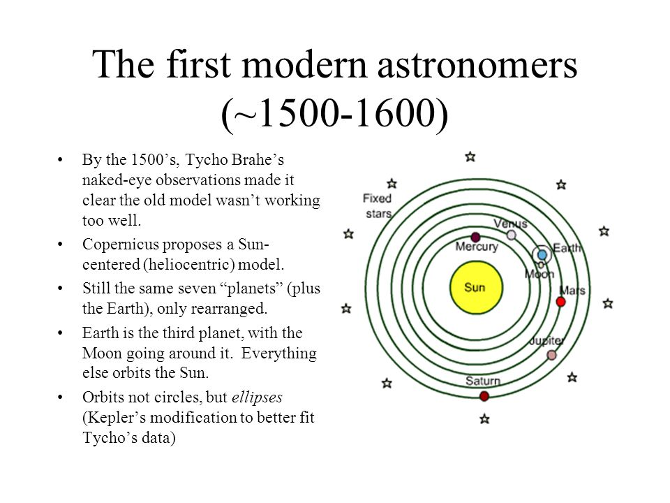 The first modern astronomers (~1500-1600)