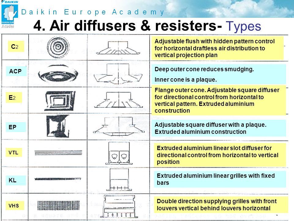4. Air diffusers & resisters- Types