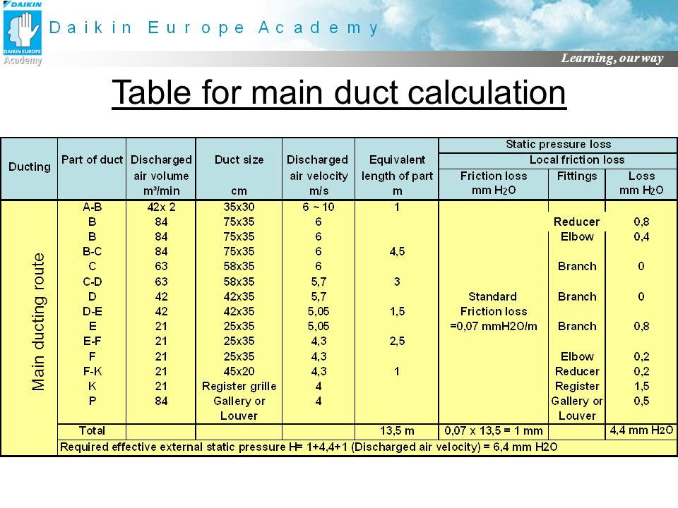 Table for main duct calculation