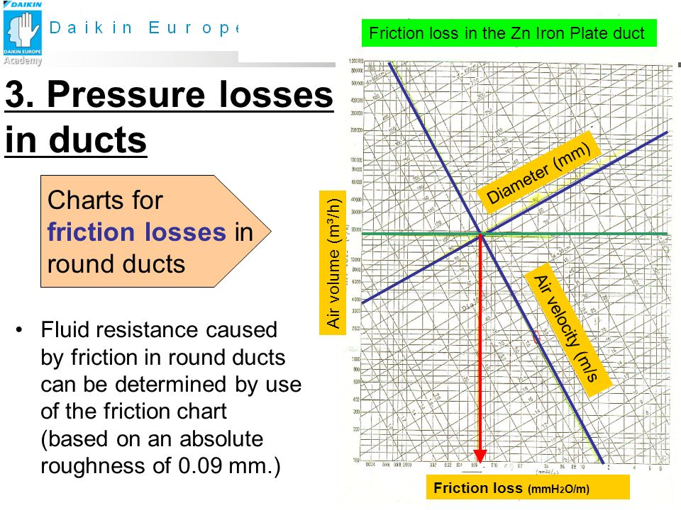 3. Pressure losses in ducts