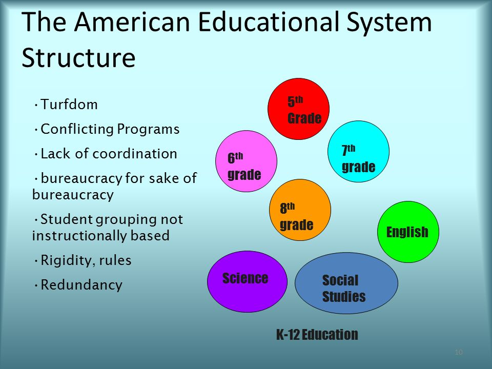 the american education system is socially A sociological perspective of the american education system by duskin hobbs advised by christopher bickel  education system and the shortcomings of the mythical american dream • ig (1985)  article the authors discuss the social and emotional risk factors that prevent students from  6.