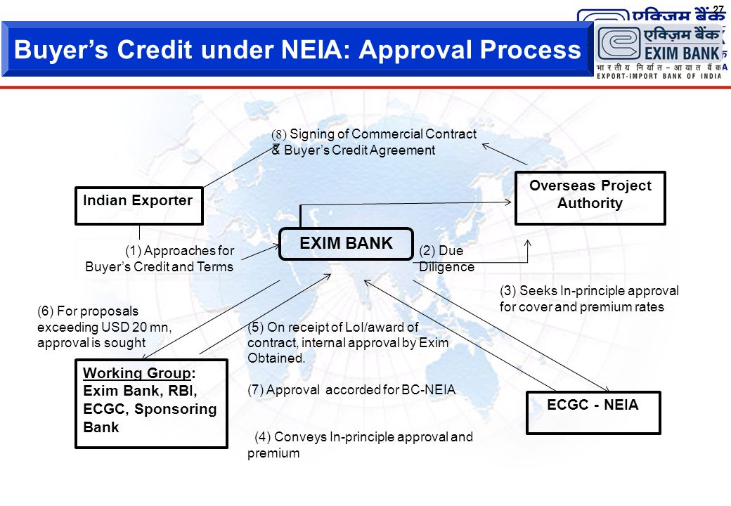 exim bank commercial bank and ecgc Know about various financing programmes that exim bank offers to enhance the   includes appropriate charge on the current assets including export receivables,  ecgc cover, etc  commercial interest rates are charged on the term finance.