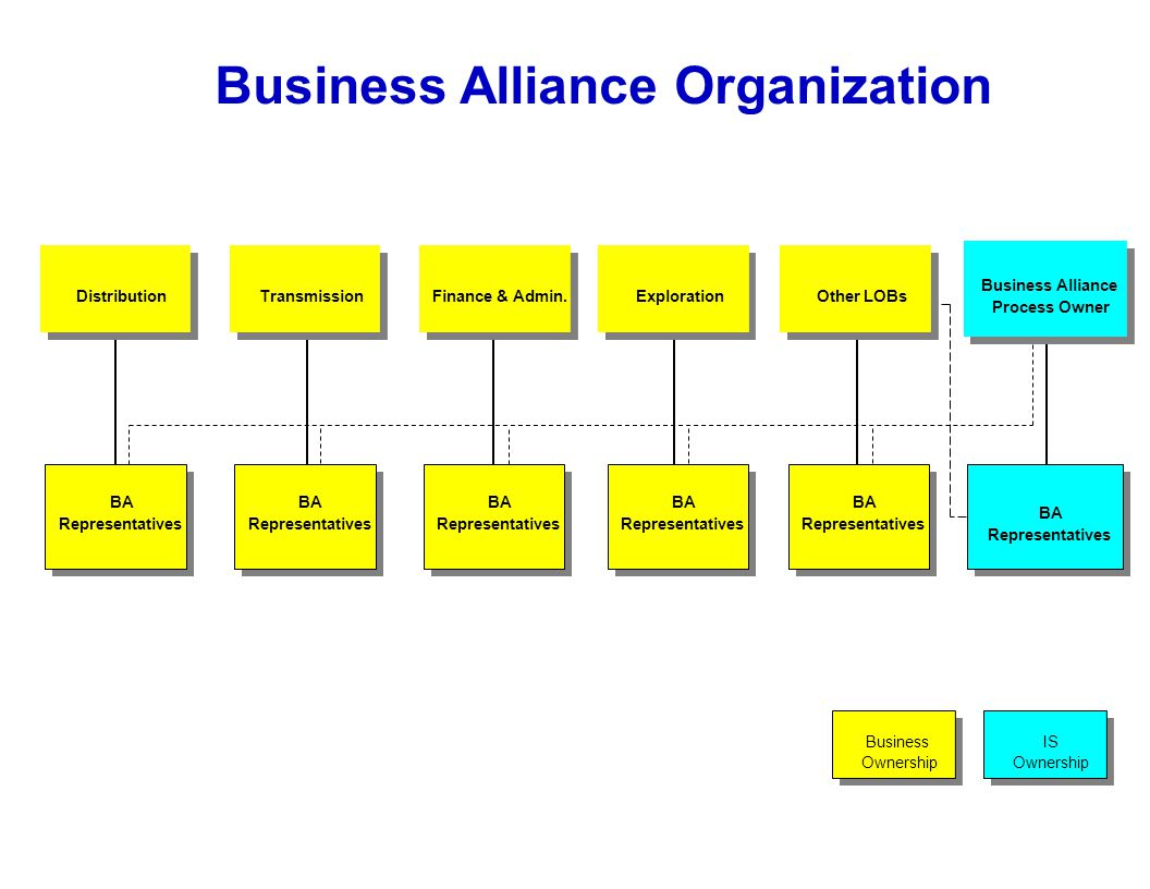 organisational structure alliance boots Walgreens boots alliance, inc, incorporated on september 2, 2014, is a holding  company the company is a pharmacy-led health and wellbeing company.