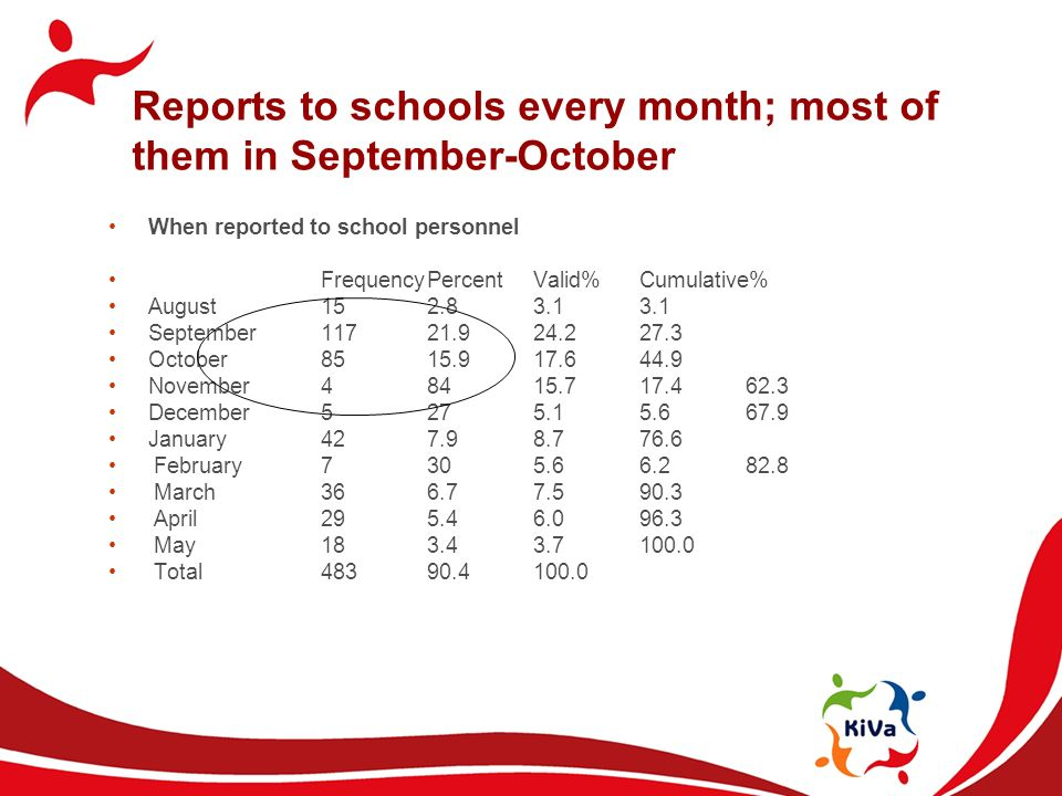 Reports to schools every month; most of them in September-October