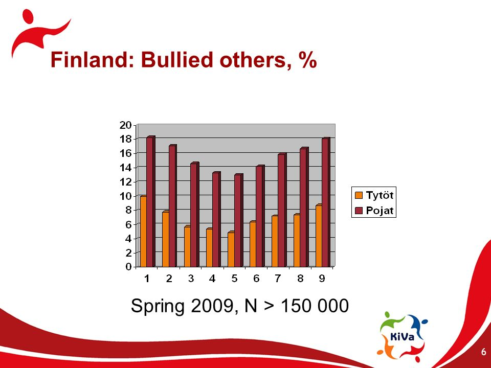 Finland: Bullied others, %