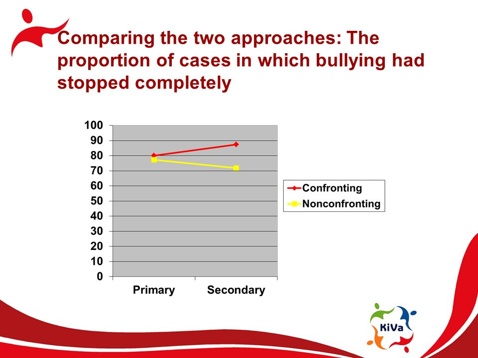 Comparing the two approaches: The proportion of cases in which bullying had stopped completely