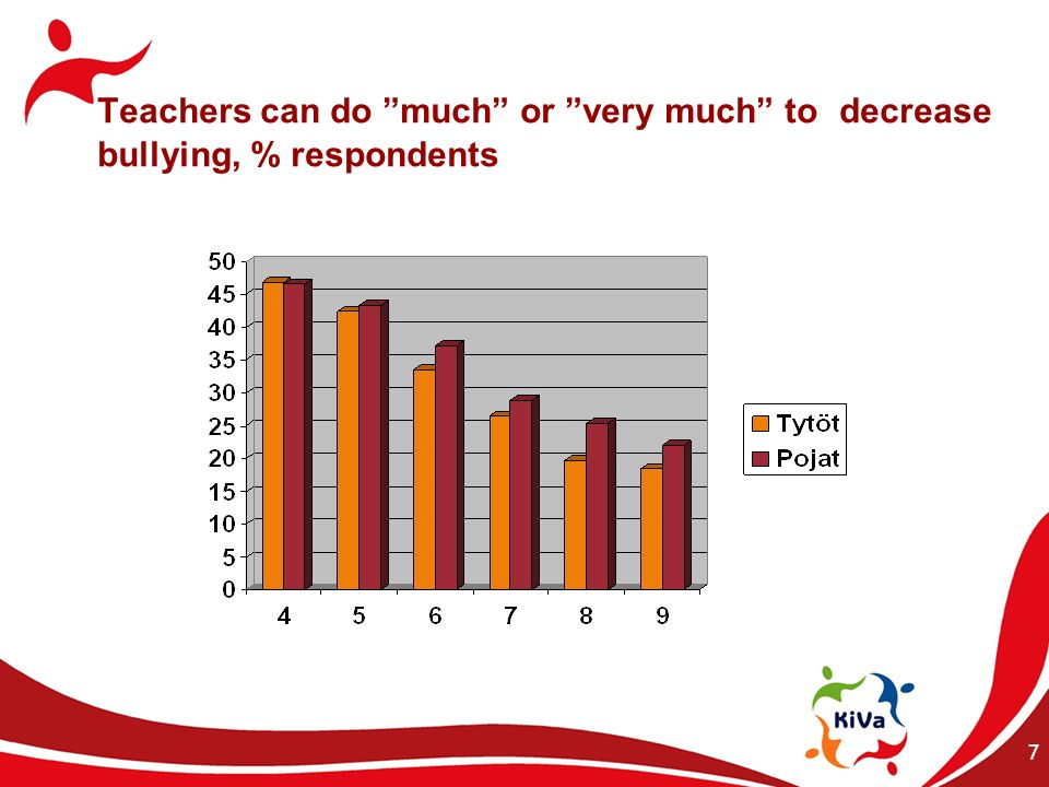 Teachers can do much or very much to decrease bullying, % respondents