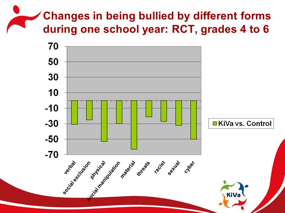 Changes in being bullied by different forms during one school year: RCT, grades 4 to 6