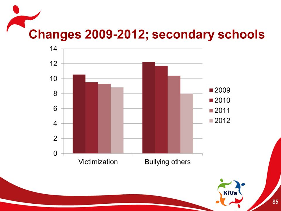 Changes 2009-2012; secondary schools