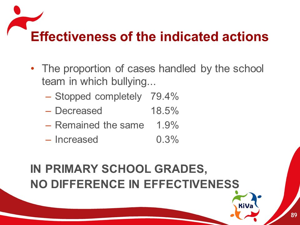 Effectiveness of the indicated actions