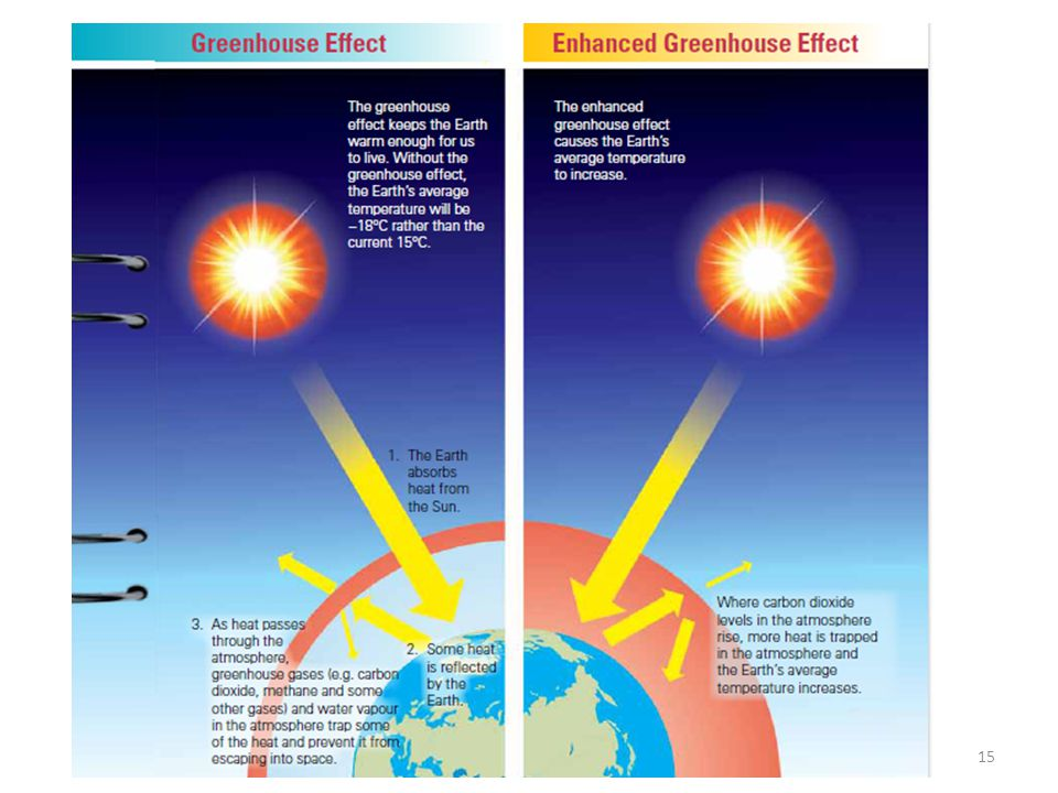 Variable weather and changing climate a continuing challenge ppt to the increased amount of greenhouse gases in the diagram on the right to show the difference between greenhouse effect and enhanced greenhouse effect ccuart Images