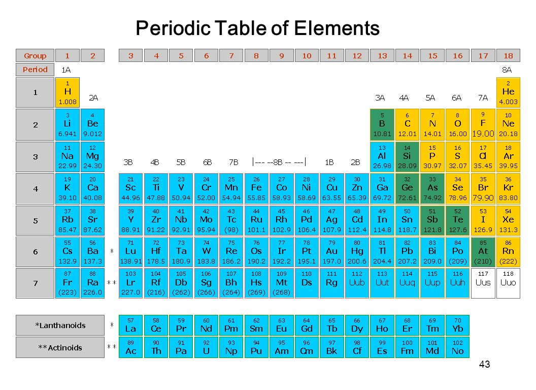 Rutherford periodic table choice image periodic table images rutherford periodic table image collections periodic table images rutherford periodic table images periodic table images ernest gamestrikefo Image collections