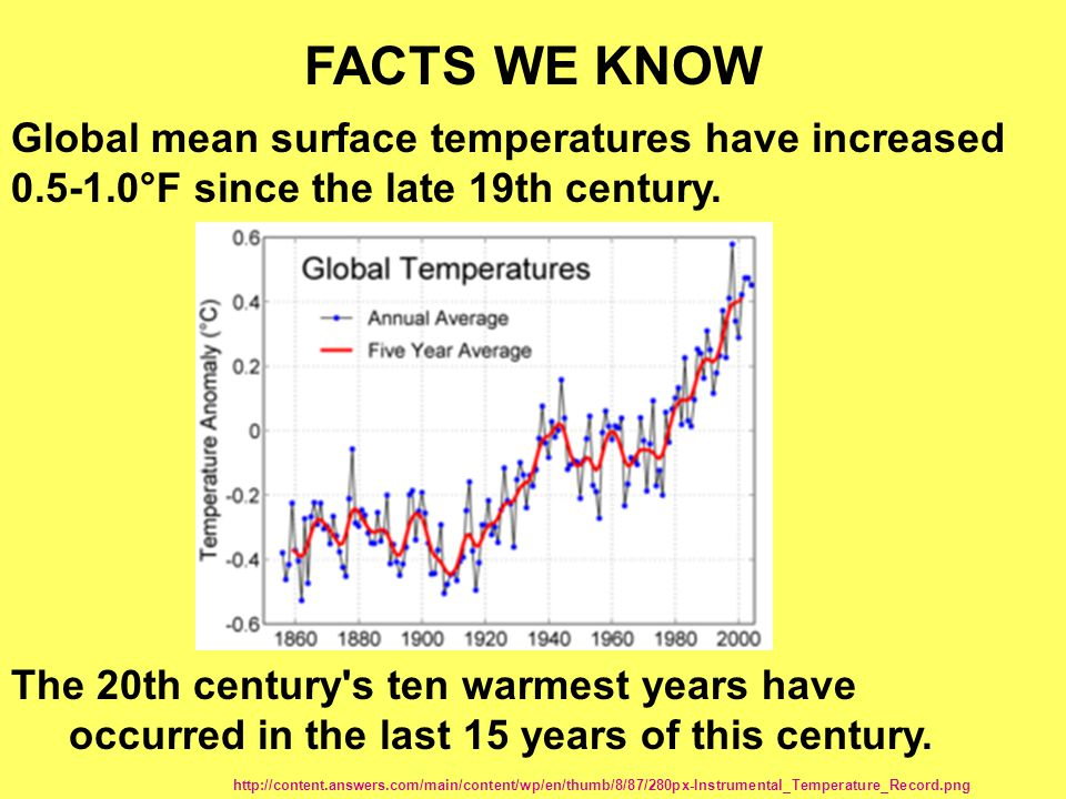 FACTS WE KNOW Global mean surface temperatures have increased 0.5-1.0°F since the late 19th century.